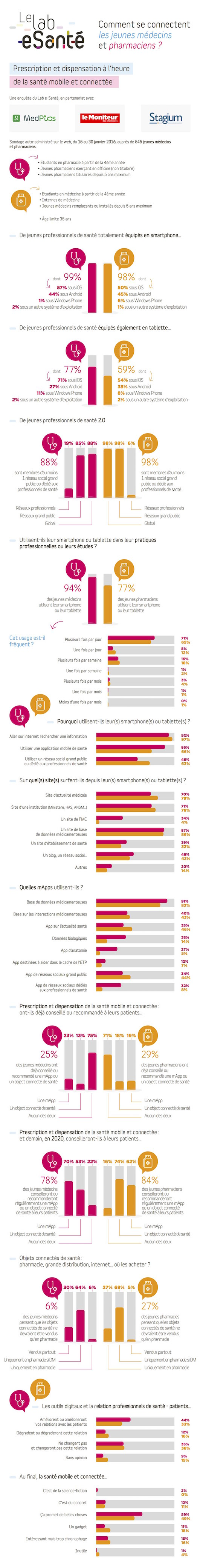 Infographie_Jeunes_Médecins_02